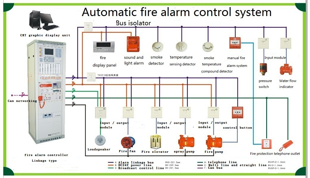 Nitrogen Injection Evacuation System in addition Fire Alarm Circuit moreover Fire Detection And Alarm System besides Power Distribution Panel also 632 20Traffic 20Signals 20and 20633 20Signal 20Controllers. on fire alarm transformer